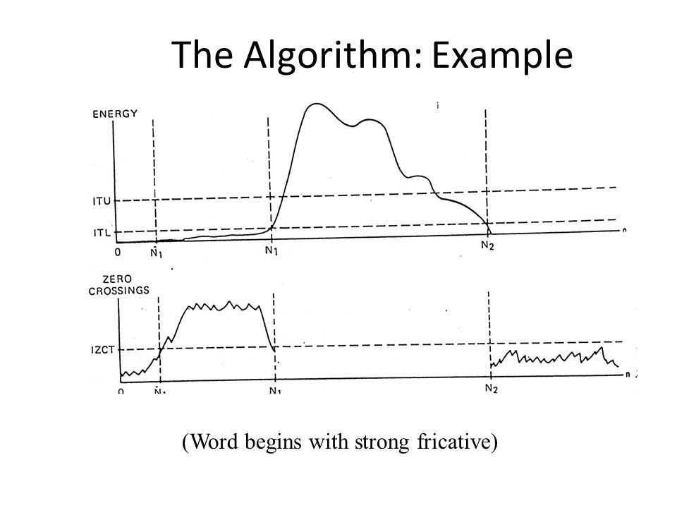 The Algorithm: Example (Word begins with strong fricative)