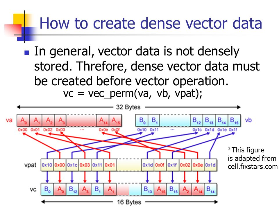 How to create dense vector data In general, vector data is not densely stored.
