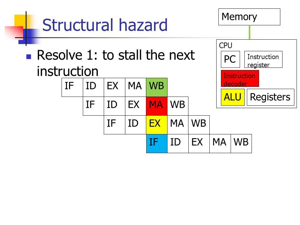 Structural hazard IFIDEXMAWB IFIDEXMAWB IFIDEXMAWB IFIDEXMAWB PC Memory Instruction decoder Instruction register ALURegisters CPU Resolve 1: to stall the next instruction