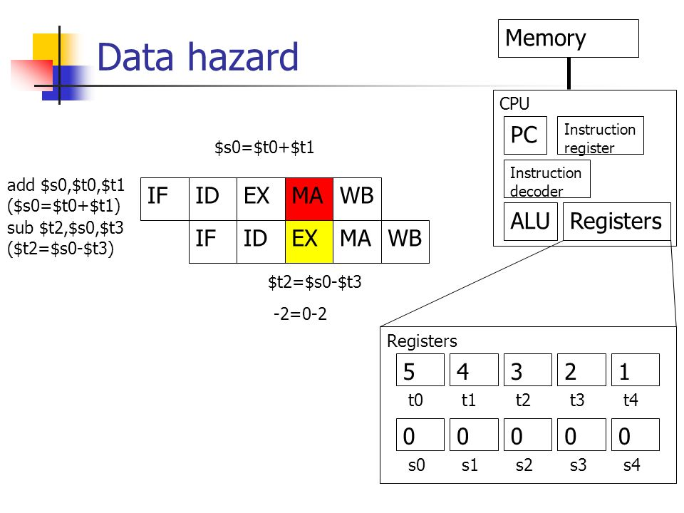 Data hazard IFIDEXMAWB IFIDEXMAWB PC Memory Instruction decoder Instruction register ALURegisters CPU add $s0,$t0,$t1 ($s0=$t0+$t1) sub $t2,$s0,$t3 ($t2=$s0-$t3) $s0=$t0+$t1 Registers 5 0 4321 0000 t0t1t2t3t4 s0s1s2s3s4 $t2=$s0-$t3 -2=0-2