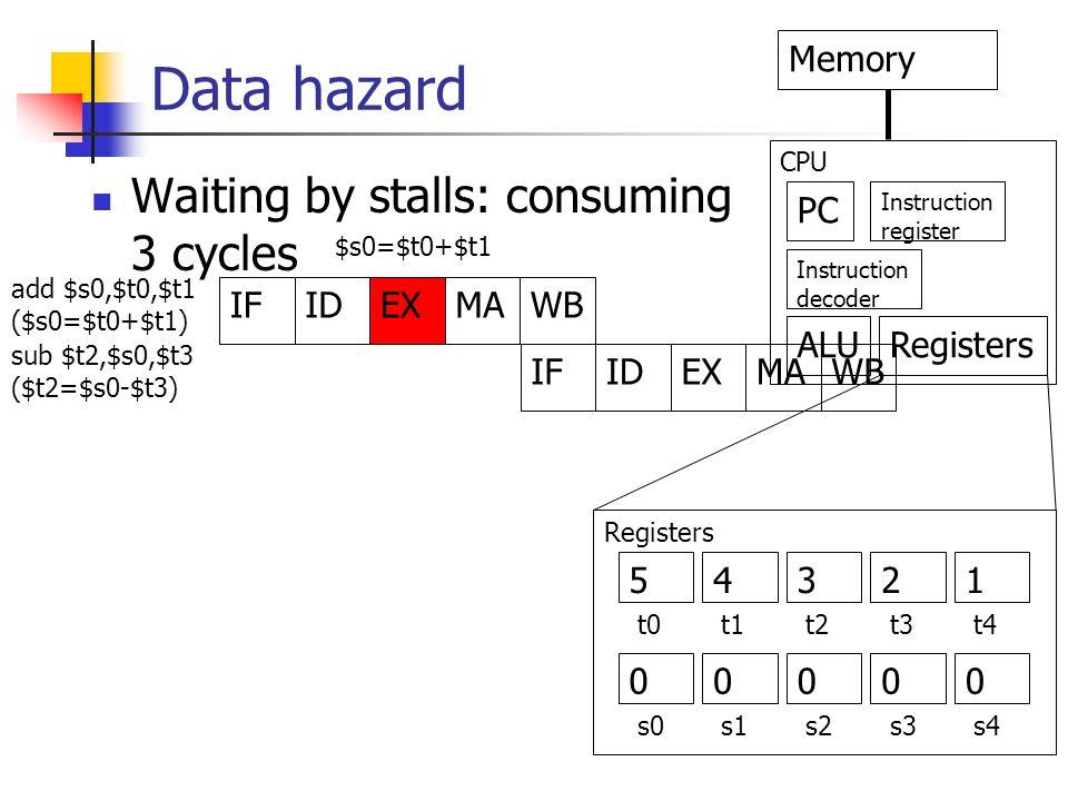 Data hazard IFIDEXMAWB IFIDEXMAWB PC Memory Instruction decoder Instruction register ALURegisters CPU add $s0,$t0,$t1 ($s0=$t0+$t1) sub $t2,$s0,$t3 ($t2=$s0-$t3) $s0=$t0+$t1 Registers 5 0 4321 0000 t0t1t2t3t4 s0s1s2s3s4 Waiting by stalls: consuming 3 cycles