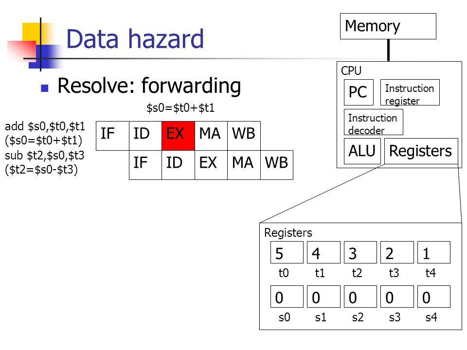 Data hazard IFIDEXMAWB IFIDEXMAWB PC Memory Instruction decoder Instruction register ALURegisters CPU add $s0,$t0,$t1 ($s0=$t0+$t1) sub $t2,$s0,$t3 ($t2=$s0-$t3) $s0=$t0+$t1 Registers 5 0 4321 0000 t0t1t2t3t4 s0s1s2s3s4 Resolve: forwarding