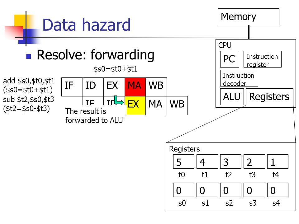 Data hazard IFIDEXMAWB IFIDEXMAWB PC Memory Instruction decoder Instruction register ALURegisters CPU add $s0,$t0,$t1 ($s0=$t0+$t1) sub $t2,$s0,$t3 ($t2=$s0-$t3) $s0=$t0+$t1 Registers 5 0 4321 0000 t0t1t2t3t4 s0s1s2s3s4 Resolve: forwarding The result is forwarded to ALU