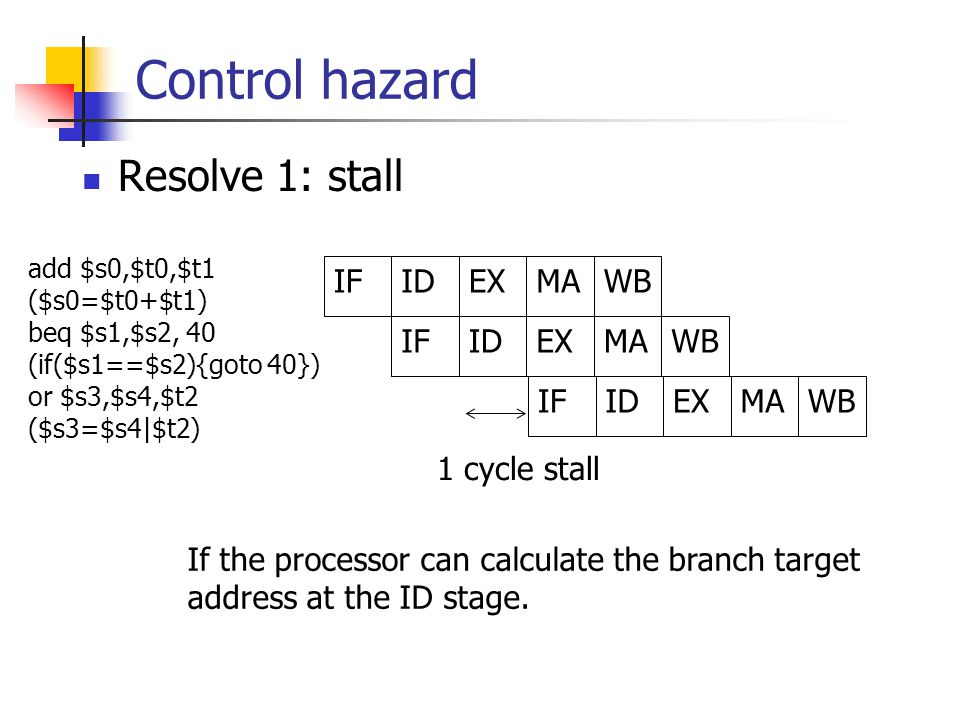Control hazard Resolve 1: stall add $s0,$t0,$t1 ($s0=$t0+$t1) beq $s1,$s2, 40 (if($s1==$s2){goto 40}) or $s3,$s4,$t2 ($s3=$s4|$t2) IFIDEXMAWB IFIDEXMAWB IFIDEXMAWB 1 cycle stall If the processor can calculate the branch target address at the ID stage.