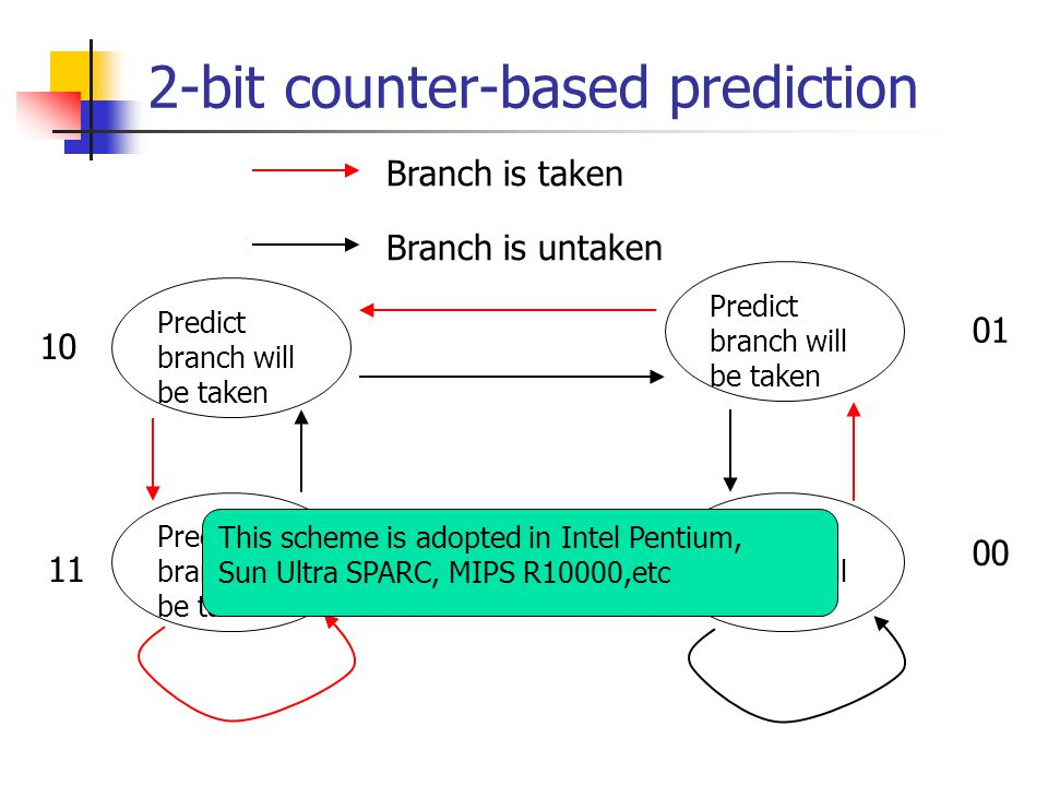 2-bit counter-based prediction Predict branch will be taken 00 Predict branch will be taken 01 10 11 Branch is taken Branch is untaken This scheme is adopted in Intel Pentium, Sun Ultra SPARC, MIPS R10000,etc