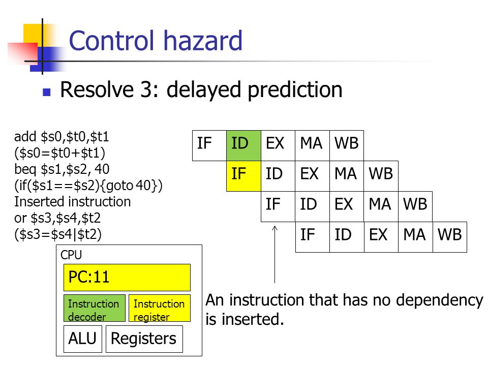 Control hazard add $s0,$t0,$t1 ($s0=$t0+$t1) beq $s1,$s2, 40 (if($s1==$s2){goto 40}) Inserted instruction or $s3,$s4,$t2 ($s3=$s4|$t2) IFIDEXMAWB IFIDEXMAWB IFIDEXMAWB PC:11 Instruction decoder Instruction register ALURegisters CPU Resolve 3: delayed prediction An instruction that has no dependency is inserted.