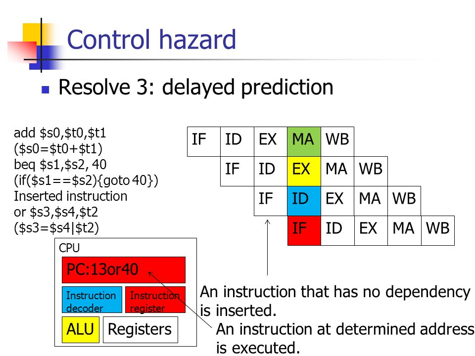 Resolve 3: delayed prediction Control hazard add $s0,$t0,$t1 ($s0=$t0+$t1) beq $s1,$s2, 40 (if($s1==$s2){goto 40}) Inserted instruction or $s3,$s4,$t2 ($s3=$s4|$t2) IFIDEXMAWB IFIDEXMAWB IFIDEXMAWB PC:13or40 Instruction decoder Instruction register ALURegisters CPU IFIDEXMAWB An instruction at determined address is executed.