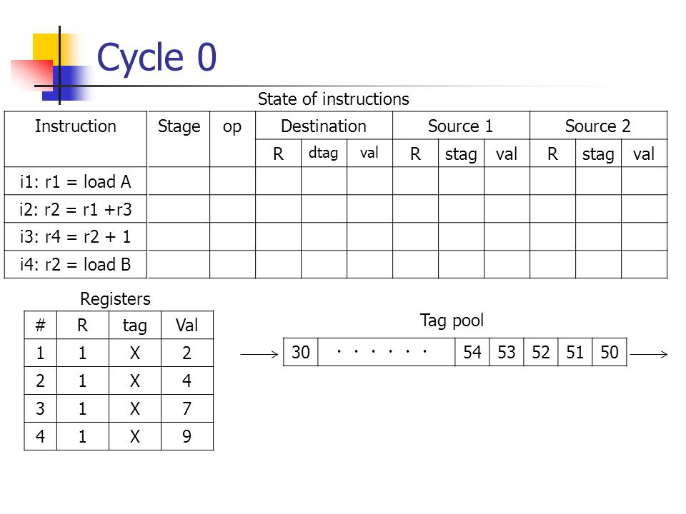 Cycle 0 opDestinationSource 1Source 2 R dtagval RstagvalRstagval Instruction i1: r1 = load A i2: r2 = r1 +r3 i3: r4 = r2 + 1 i4: r2 = load B Stage State of instructions #RtagVal 11X2 21X4 31X7 41X9 Registers 30 ・・・・・・ 5453525150 Tag pool