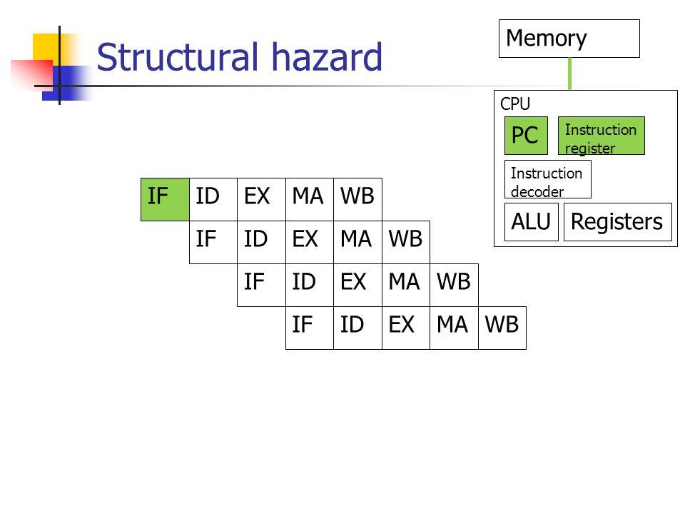 Structural hazard IFIDEXMAWB IFIDEXMAWB IFIDEXMAWB IFIDEXMAWB PC Memory Instruction decoder Instruction register ALURegisters CPU