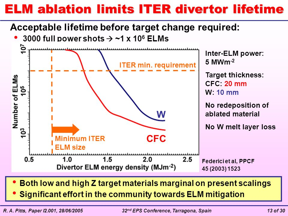 R. A. Pitts, Paper I2.001, 28/06/200532 nd EPS Conference, Tarragona, Spain13 of 30 ELM ablation limits ITER divertor lifetime Acceptable lifetime bef