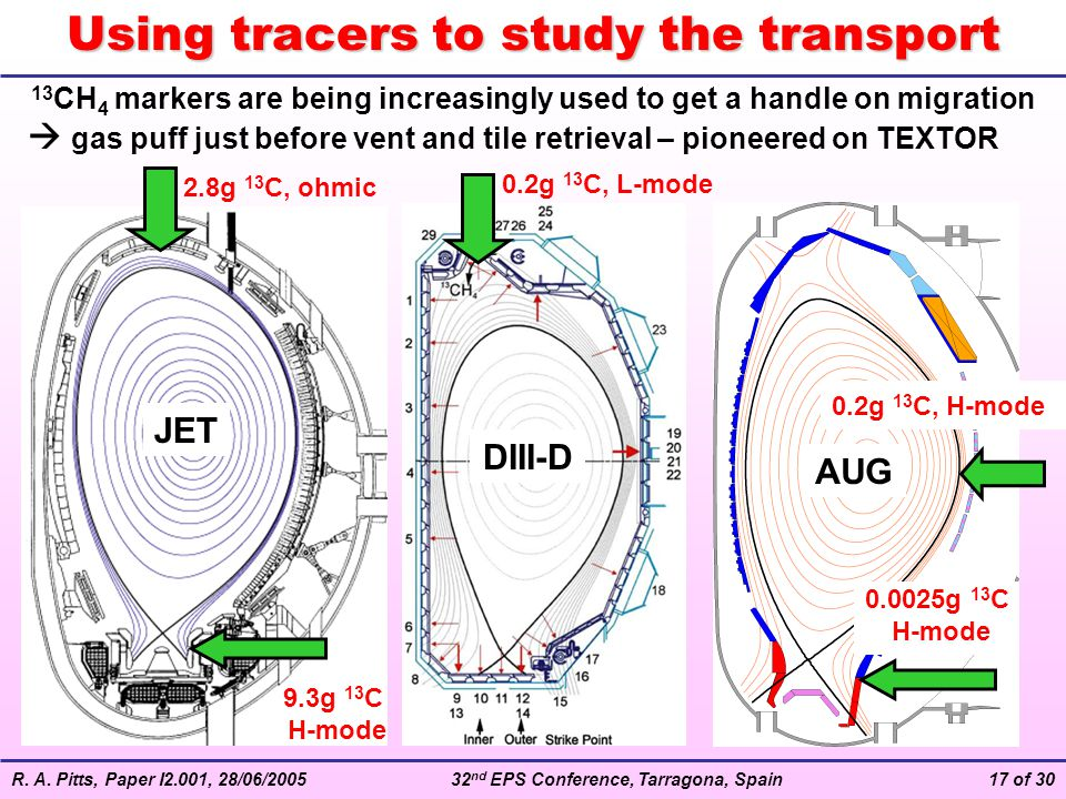 R. A. Pitts, Paper I2.001, 28/06/200532 nd EPS Conference, Tarragona, Spain17 of 30 Using tracers to study the transport JET DIII-D AUG 13 CH 4 marker