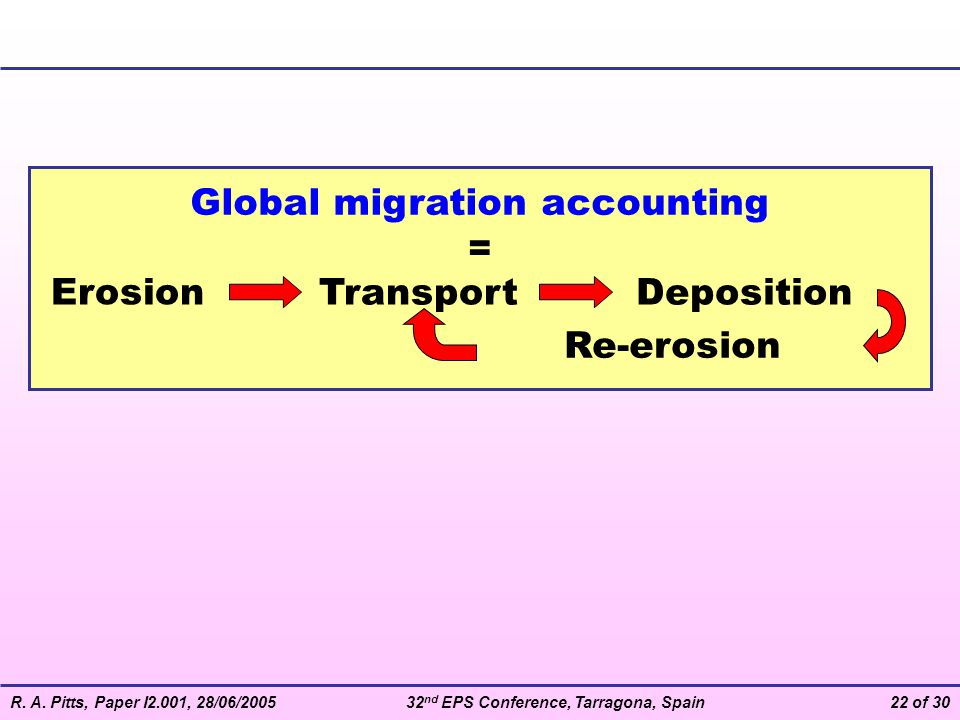 R. A. Pitts, Paper I2.001, 28/06/200532 nd EPS Conference, Tarragona, Spain22 of 30 Global migration accounting Transport Erosion Deposition Re-erosio