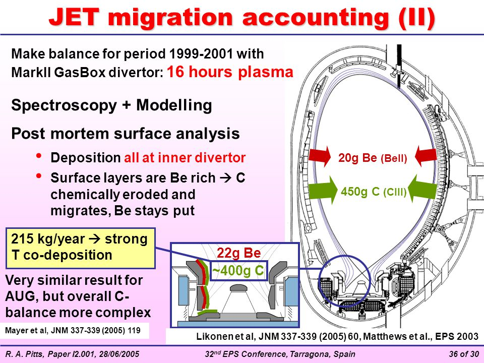 R. A. Pitts, Paper I2.001, 28/06/200532 nd EPS Conference, Tarragona, Spain36 of 30 ~400g C 22g Be JET migration accounting (II) Make balance for peri