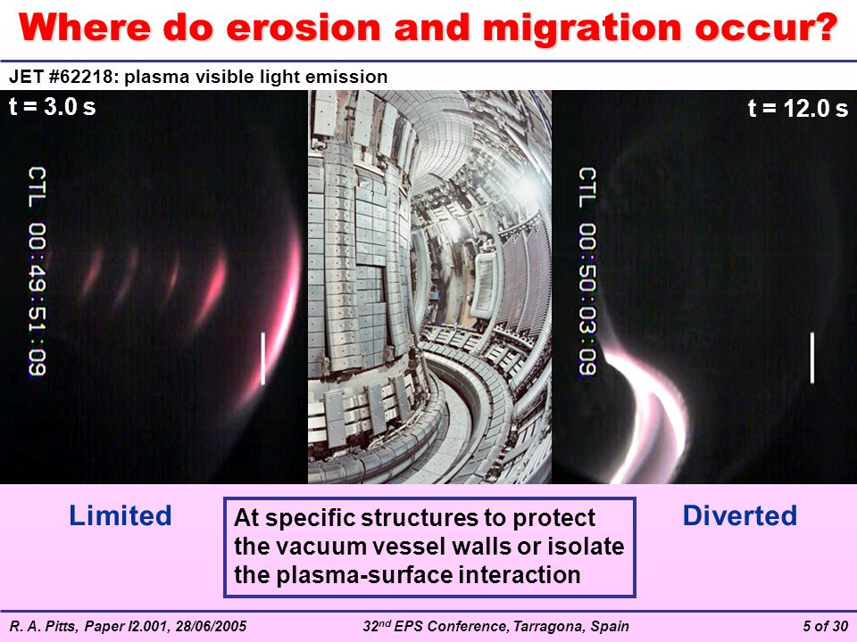 R. A. Pitts, Paper I2.001, 28/06/200532 nd EPS Conference, Tarragona, Spain5 of 30 Where do erosion and migration occur? JET #62218: plasma visible li