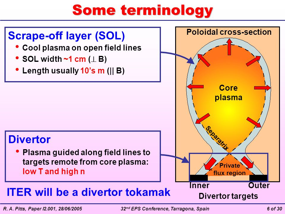 R. A. Pitts, Paper I2.001, 28/06/200532 nd EPS Conference, Tarragona, Spain6 of 30 Some terminology Core plasma Divertor targets Private flux region S