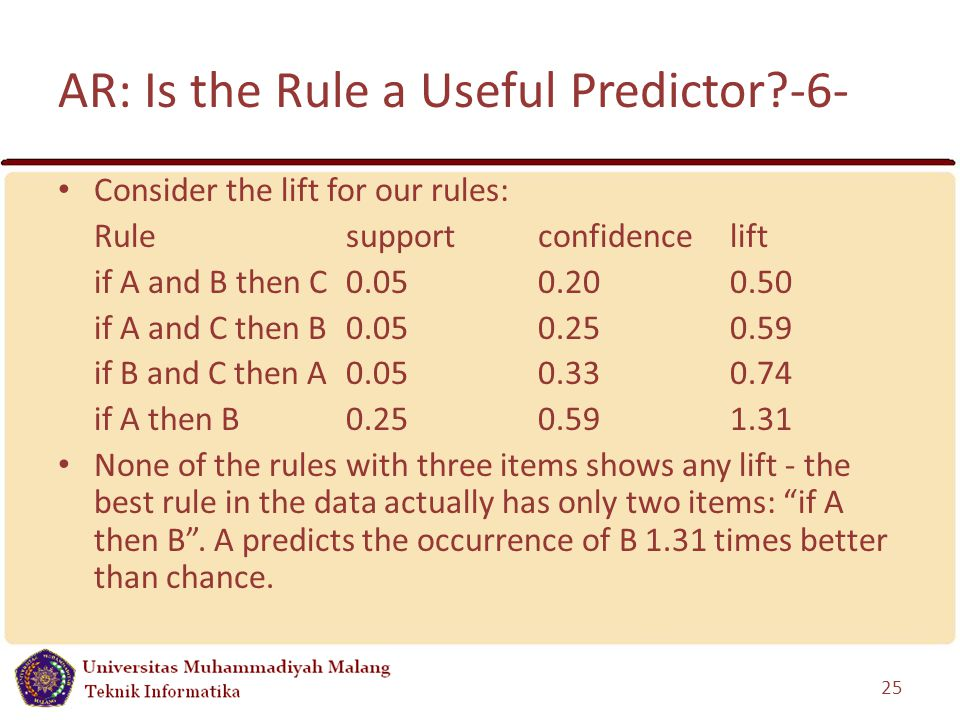 AR: Is the Rule a Useful Predictor -6- Consider the lift for our rules: Rulesupportconfidencelift if A and B then C 0.050.200.50 if A and C then B 0.050.250.59 if B and C then A0.050.330.74 if A then B 0.250.591.31 None of the rules with three items shows any lift - the best rule in the data actually has only two items: if A then B .