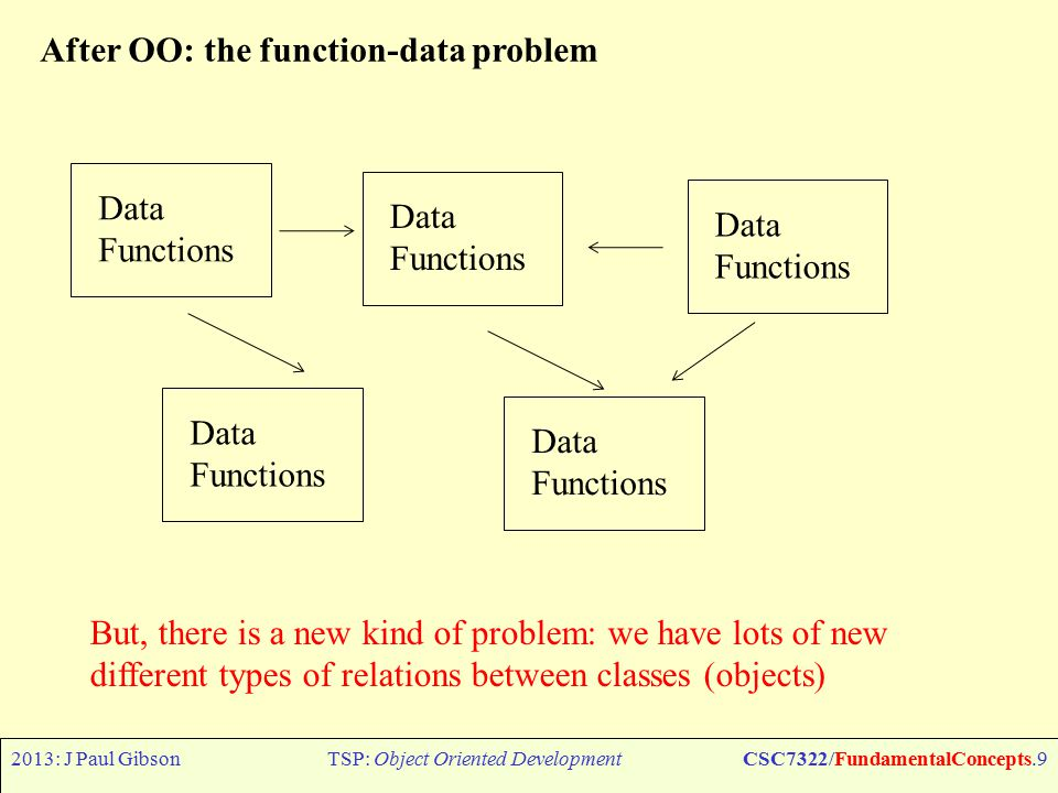 2013: J Paul GibsonTSP: Object Oriented DevelopmentCSC7322/FundamentalConcepts.9 After OO: the function-data problem Data Functions Data Functions Data Functions Data Functions Data Functions But, there is a new kind of problem: we have lots of new different types of relations between classes (objects)
