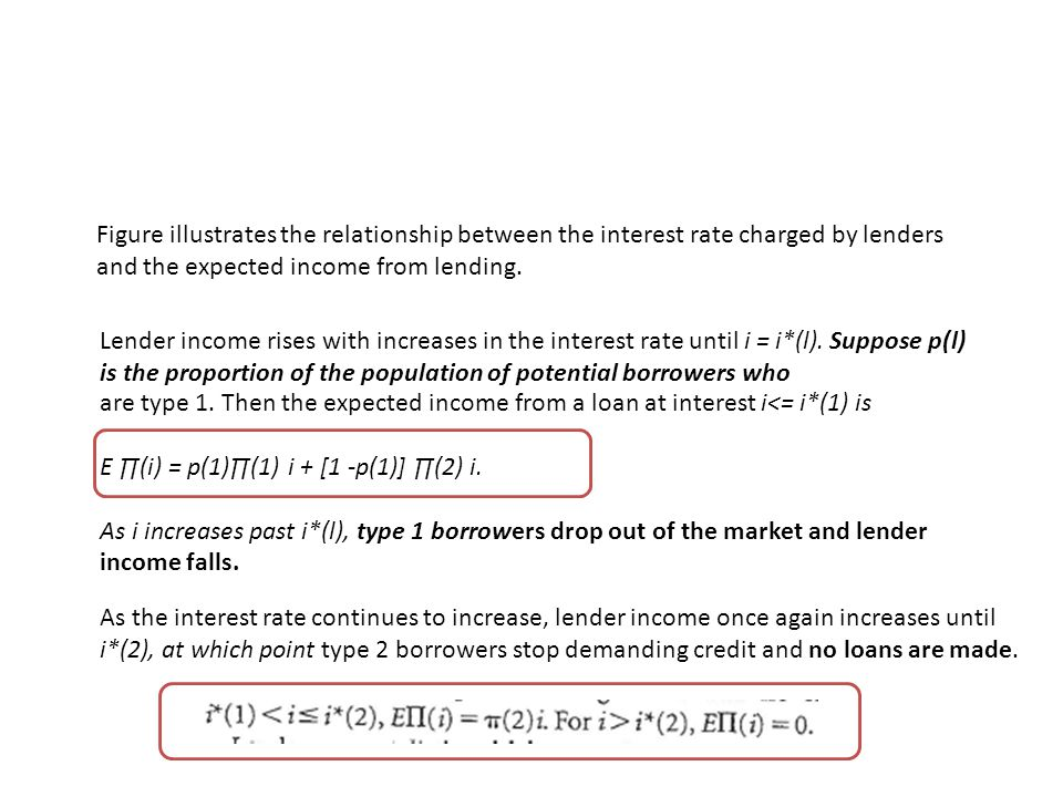 Figure illustrates the relationship between the interest rate charged by lenders and the expected income from lending.