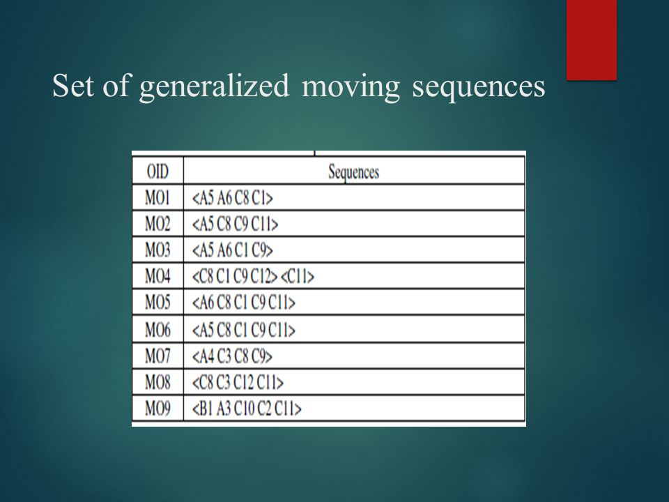 Set of generalized moving sequences