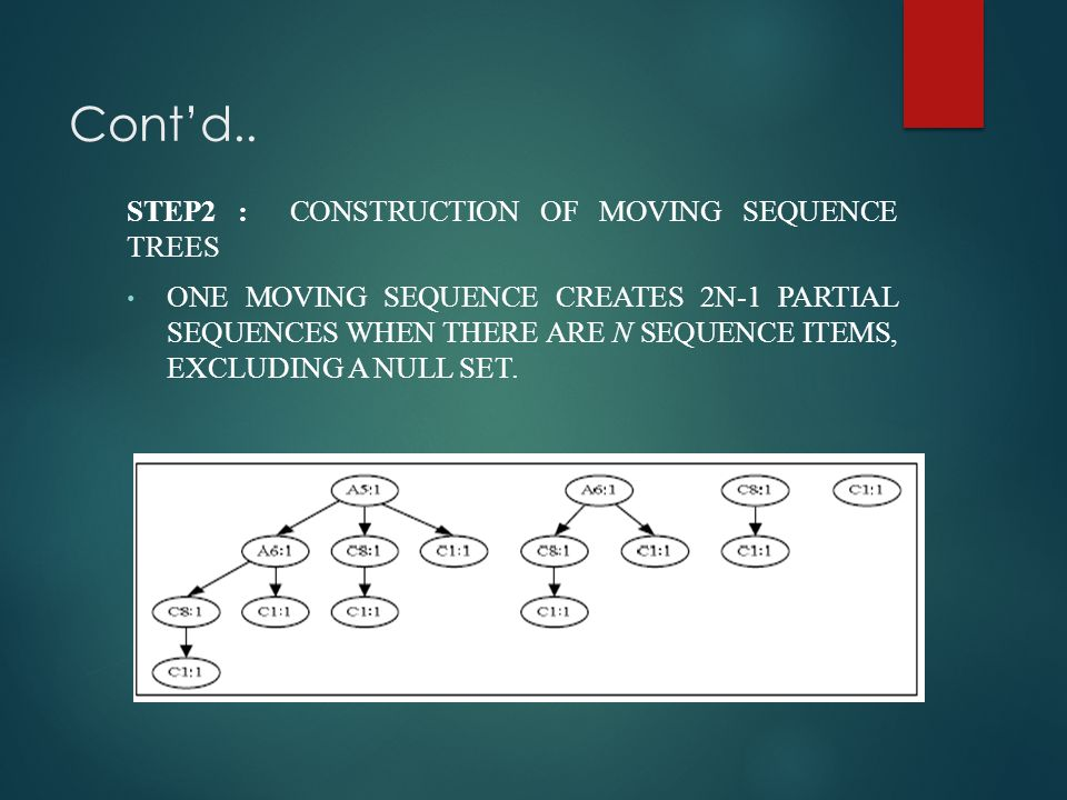 Cont'd.. STEP2 : CONSTRUCTION OF MOVING SEQUENCE TREES ONE MOVING SEQUENCE CREATES 2N-1 PARTIAL SEQUENCES WHEN THERE ARE N SEQUENCE ITEMS, EXCLUDING A