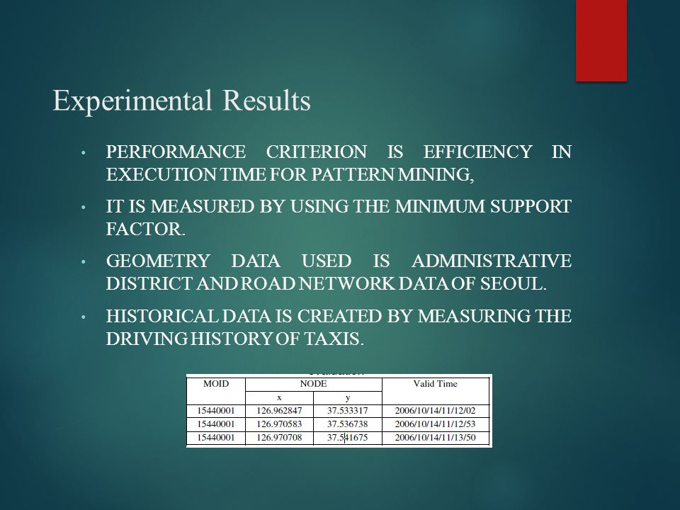 Experimental Results PERFORMANCE CRITERION IS EFFICIENCY IN EXECUTION TIME FOR PATTERN MINING, IT IS MEASURED BY USING THE MINIMUM SUPPORT FACTOR. GEO