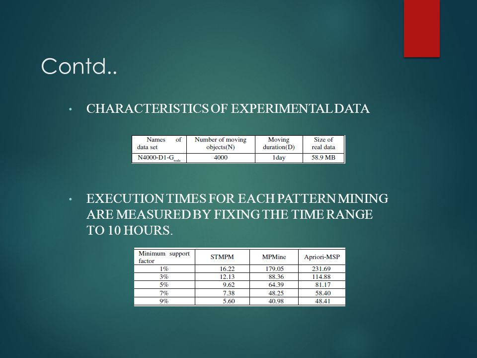 Contd.. CHARACTERISTICS OF EXPERIMENTAL DATA EXECUTION TIMES FOR EACH PATTERN MINING ARE MEASURED BY FIXING THE TIME RANGE TO 10 HOURS.