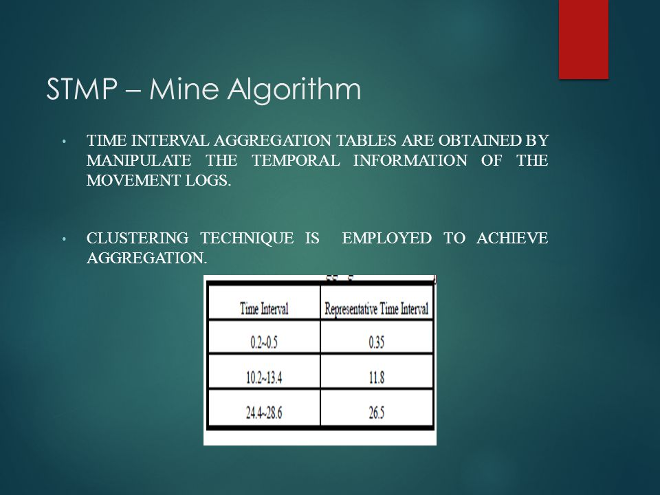 STMP – Mine Algorithm TIME INTERVAL AGGREGATION TABLES ARE OBTAINED BY MANIPULATE THE TEMPORAL INFORMATION OF THE MOVEMENT LOGS. CLUSTERING TECHNIQUE