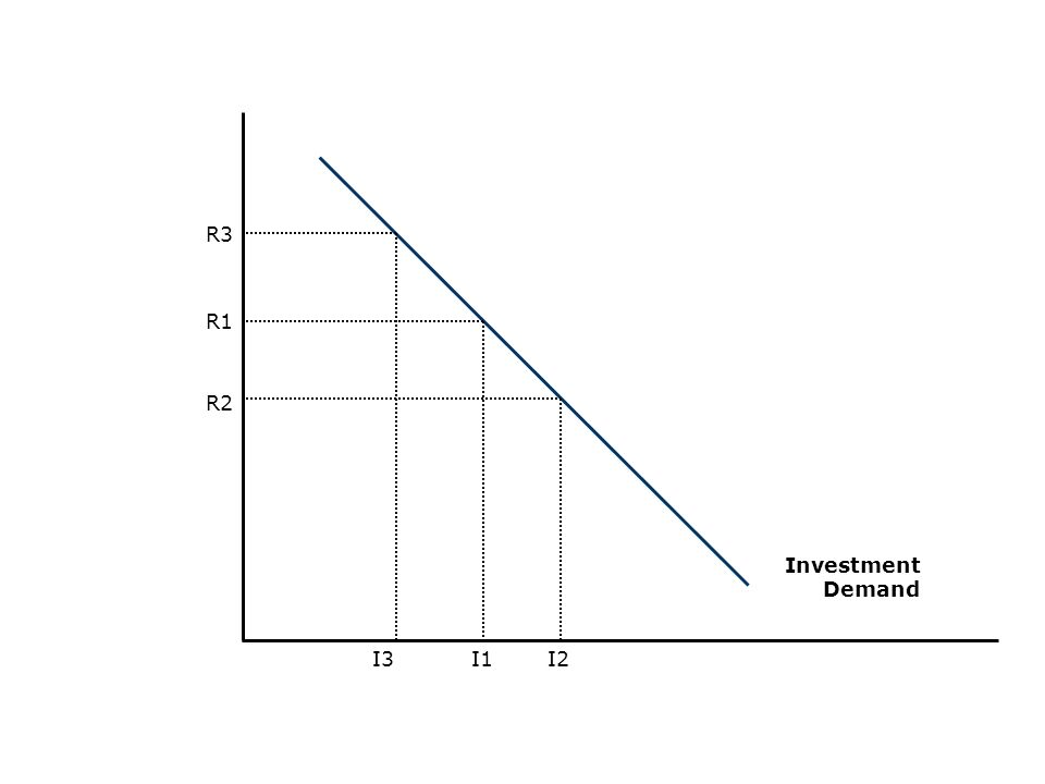 R1 R3 R2 I3I1I2 Investment Demand
