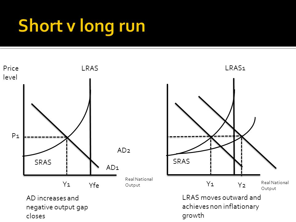 LRASPrice level P1 Y1 Yfe AD increases and negative output gap closes AD1 AD2 SRAS LRAS1 Y1 Y2 SRAS Real National Output LRAS moves outward and achieves non inflationary growth