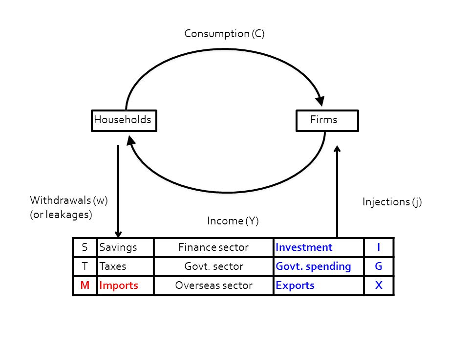 Households Firms..... Consumption (C) SSavingsFinance sectorInvestmentI TTaxesGovt.
