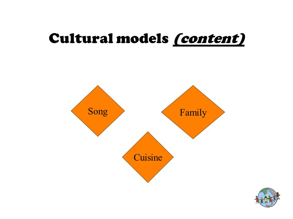 Cultural models (content) Family Song Cuisine