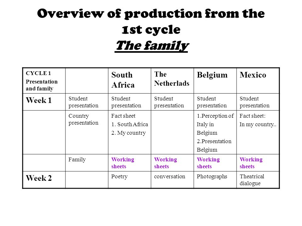 Overview of production from the 1st cycle The family CYCLE 1 Presentation and family South Africa The Netherlads BelgiumMexico Week 1 Student presentation Country presentation Fact sheet 1.