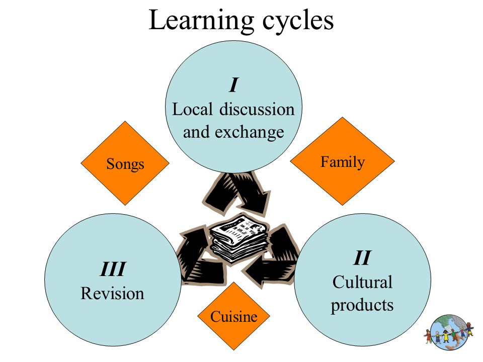 Learning cycles III Revision II Cultural products I Local discussion and exchange Family Songs Cuisine