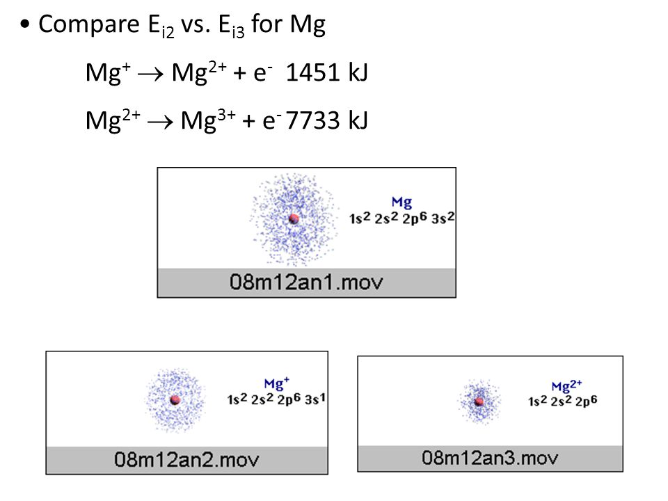Compare E i2 vs. E i3 for Mg Mg +  Mg 2+ + e - 1451 kJ Mg 2+  Mg 3+ + e - 7733 kJ