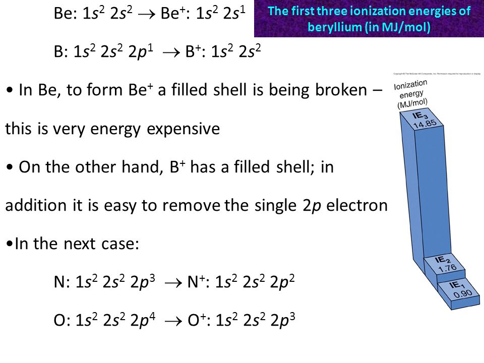 B: 1s 2 2s 2 2p 1  B + : 1s 2 2s 2 In Be, to form Be + a filled shell is being broken – this is very energy expensive On the other hand, B + has a filled shell; in addition it is easy to remove the single 2p electron In the next case: N: 1s 2 2s 2 2p 3  N + : 1s 2 2s 2 2p 2 O: 1s 2 2s 2 2p 4  O + : 1s 2 2s 2 2p 3 The first three ionization energies of beryllium (in MJ/mol)