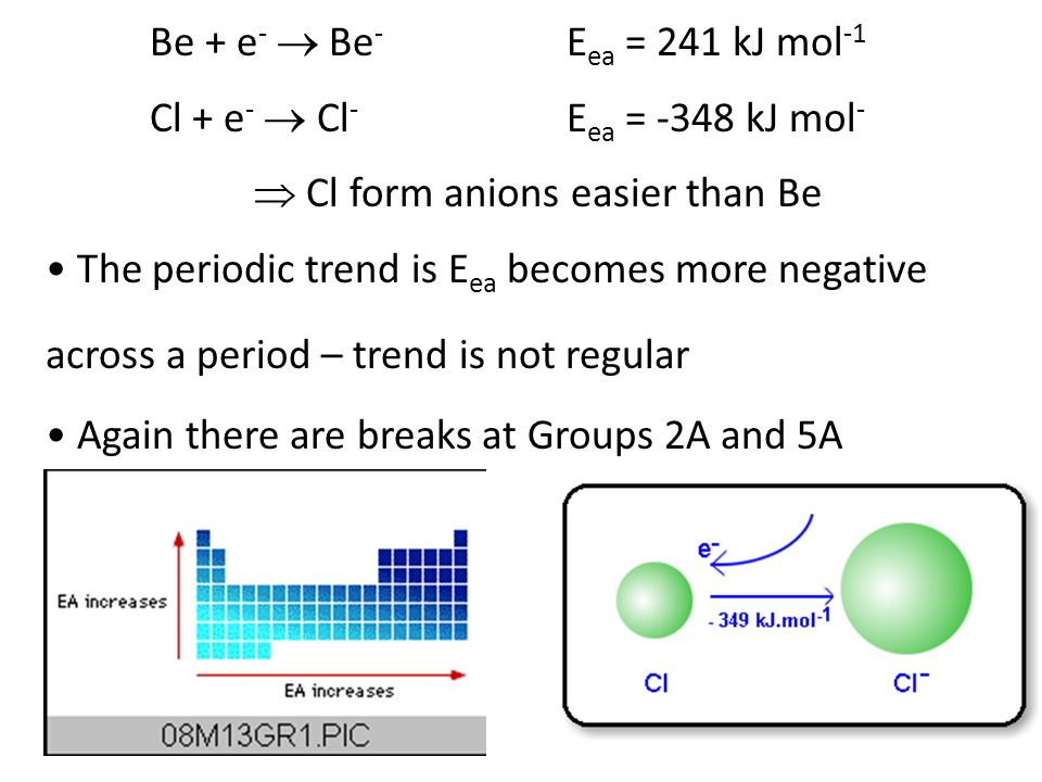 Be + e -  Be - E ea = 241 kJ mol -1 Cl + e -  Cl - E ea = -348 kJ mol -  Cl form anions easier than Be The periodic trend is E ea becomes more negative across a period – trend is not regular Again there are breaks at Groups 2A and 5A