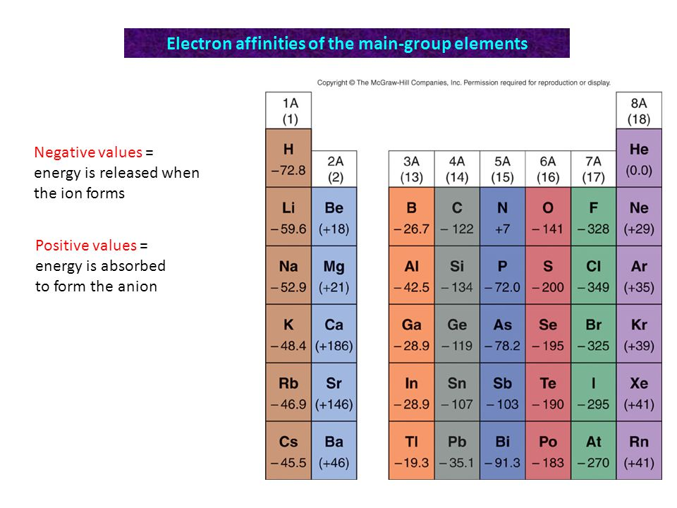 Electron affinities of the main-group elements Negative values = energy is released when the ion forms Positive values = energy is absorbed to form the anion