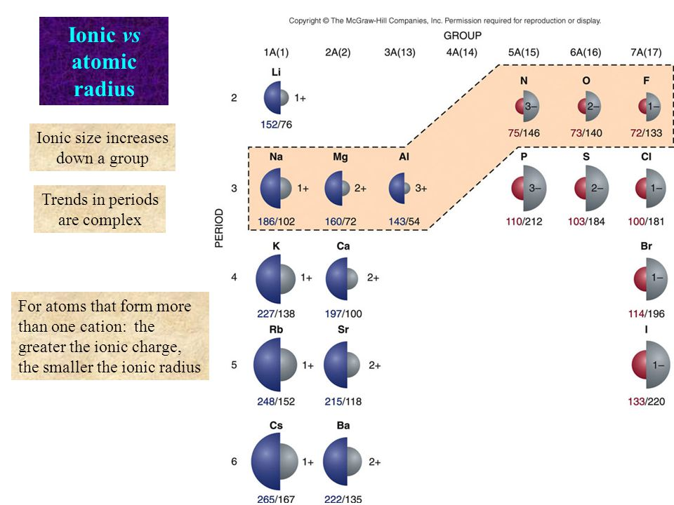 Ionic vs atomic radius Ionic size increases down a group Trends in periods are complex For atoms that form more than one cation: the greater the ionic charge, the smaller the ionic radius