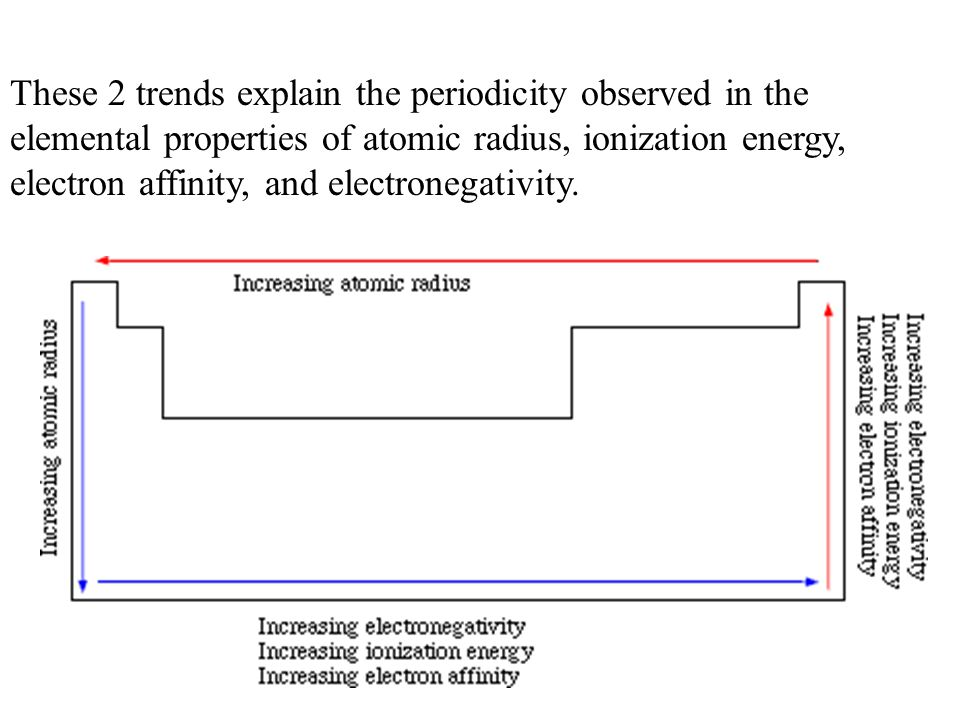 These 2 trends explain the periodicity observed in the elemental properties of atomic radius, ionization energy, electron affinity, and electronegativity.