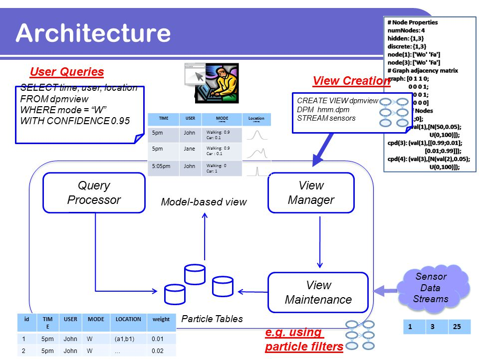 Architecture Query Processor View Manager Model-based view USER 1325 View Maintenance Sensor Data Streams Sensor Data Streams CREATE VIEW dpmview DPM