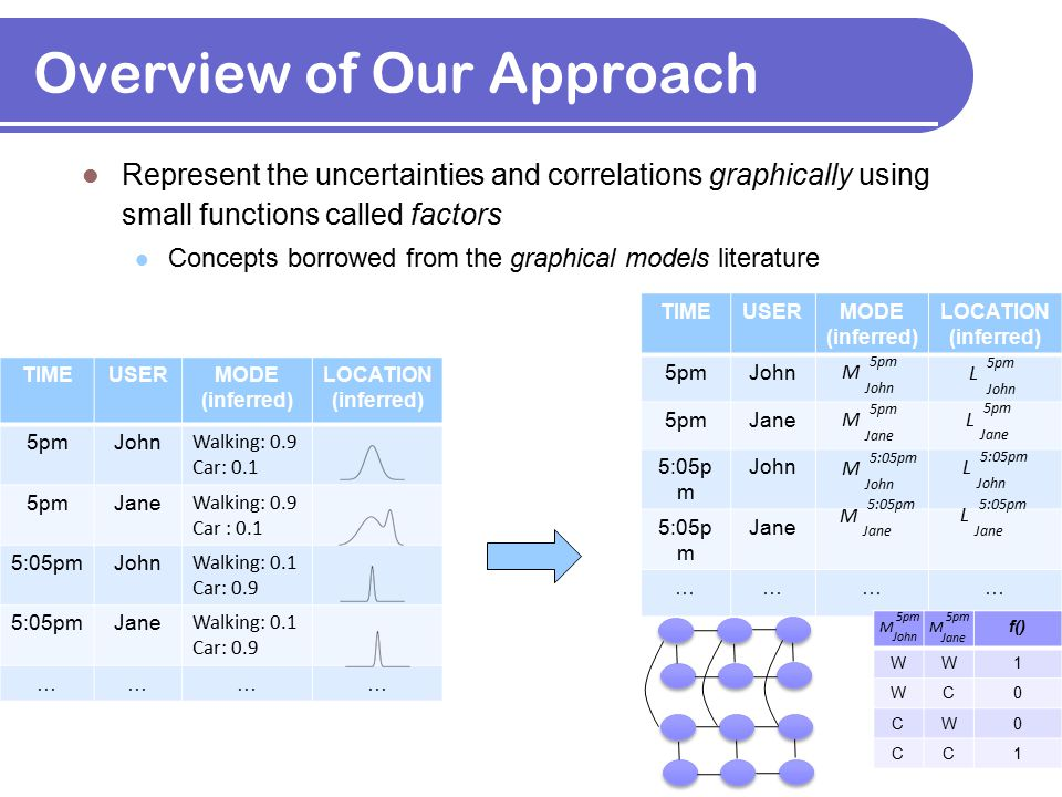 Overview of Our Approach Represent the uncertainties and correlations graphically using small functions called factors Concepts borrowed from the grap