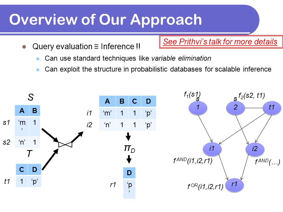 Overview of Our Approach Query evaluation ≡ Inference !! Can use standard techniques like variable elimination Can exploit the structure in probabilis