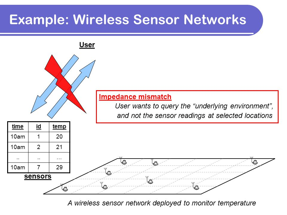 Example: Wireless Sensor Networks A wireless sensor network deployed to monitor temperature timeidtemp 10am120 10am221.. … 10am729 sensors User Impeda