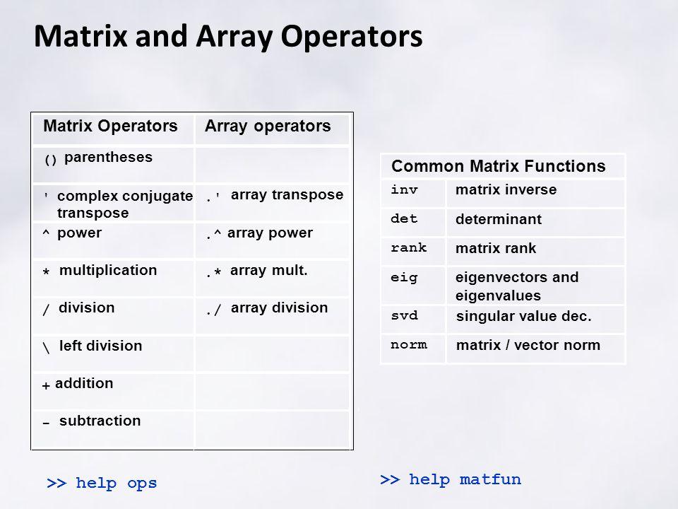 Matrix and Array Operators >> help ops >> help matfun Common Matrix Functions inv matrix inverse det determinant rank matrix rank eig eigenvectors and eigenvalues svd singular value dec.