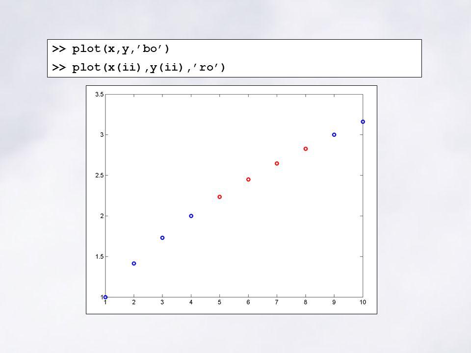 >> plot(x,y,'bo') >> plot(x(ii),y(ii),'ro')