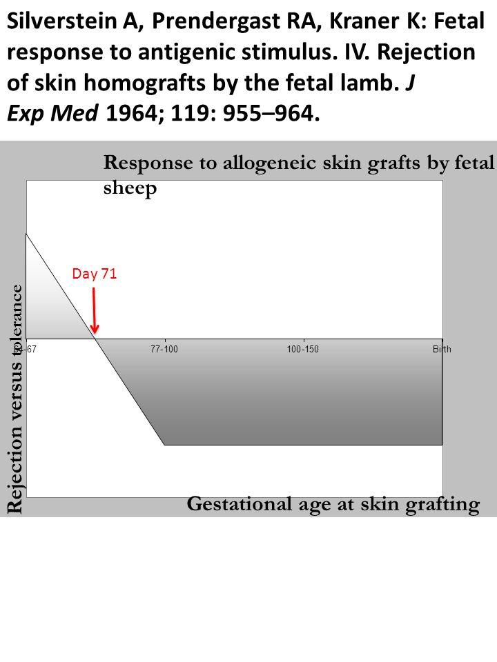 Silverstein A, Prendergast RA, Kraner K: Fetal response to antigenic stimulus. IV. Rejection of skin homografts by the fetal lamb. J Exp Med 1964; 119