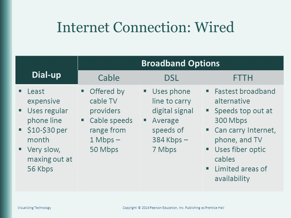 Internet Connection: Wired Dial-up Broadband Options CableDSLFTTH  Least expensive  Uses regular phone line  $10-$30 per month  Very slow, maxing out at 56 Kbps  Offered by cable TV providers  Cable speeds range from 1 Mbps – 50 Mbps  Uses phone line to carry digital signal  Average speeds of 384 Kbps – 7 Mbps  Fastest broadband alternative  Speeds top out at 300 Mbps  Can carry Internet, phone, and TV  Uses fiber optic cables  Limited areas of availability Visualizing TechnologyCopyright © 2014 Pearson Education, Inc.