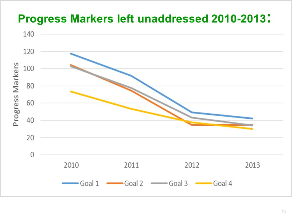 11 Progress Markers left unaddressed 2010-2013 :