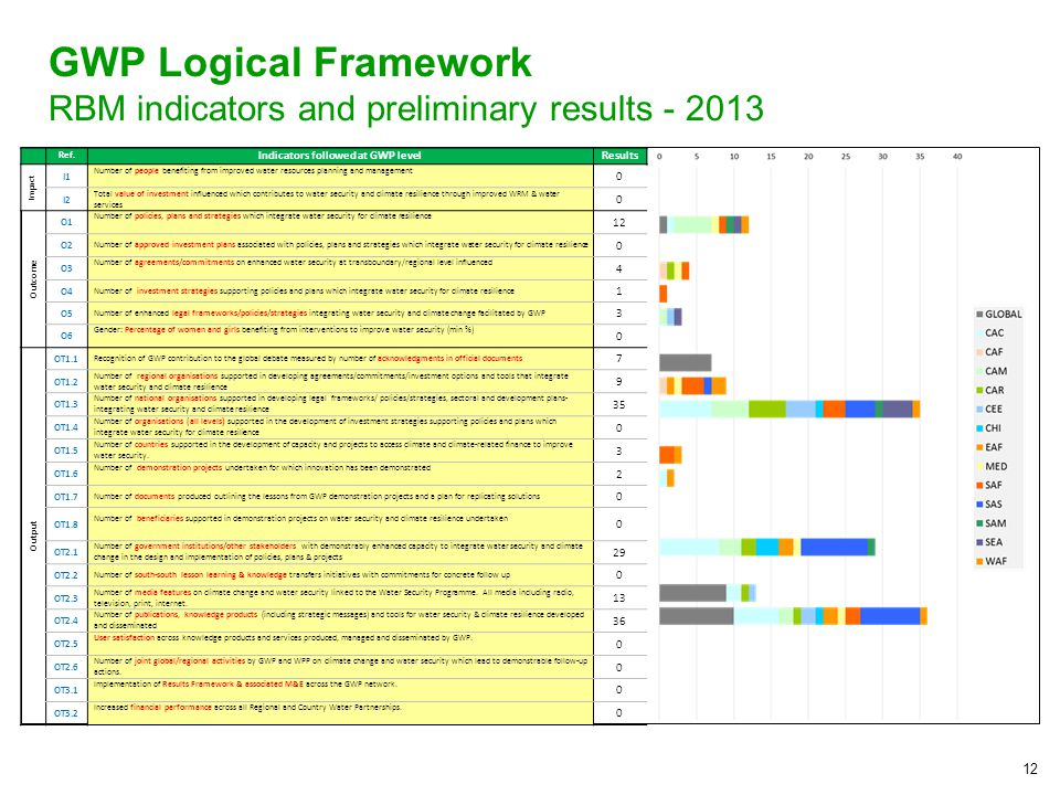 12 GWP Logical Framework RBM indicators and preliminary results Ref.