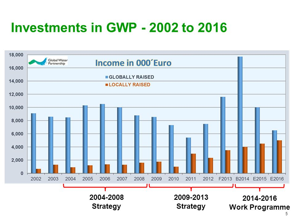 5 Investments in GWP - 2002 to 2016 2004-2008 Strategy 2009-2013 Strategy 2014-2016 Work Programme